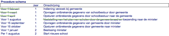 Procedureschema Almere